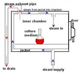 specialty gas sterilization