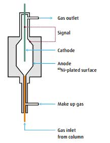 specialty gases for electron capture
