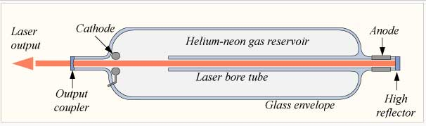 helium neon laser gas mixture