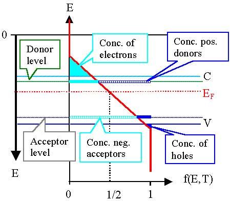 dopant speccialty gases