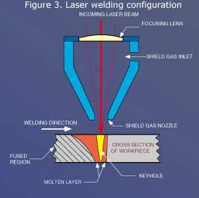 specialty gases flow thru laser