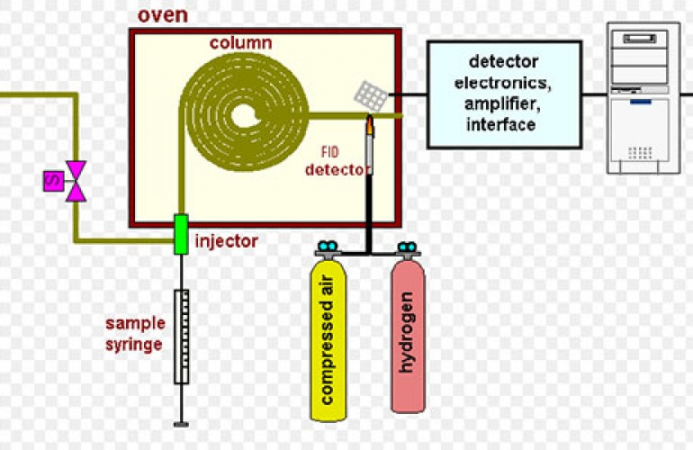 Gas_Chromatography specialty gas_Diagram