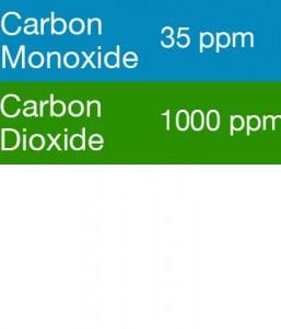 Gasco 320 Multi-Gas Mix: 35 PPM Carbon Monoxide, 1000 PPM Carbon Dioxide, Balance Air