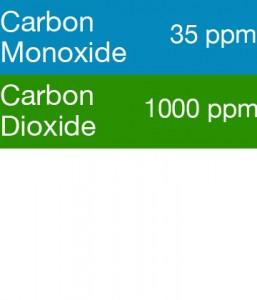 Bump Test Gas: Gasco 389-35 Multi-Gas Mix: 35 PPM Carbon Monoxide, 1000 PPM Carbon Dioxide, Balance Air