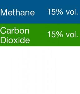 Gasco 399S Multi-Gas Mix: 15% Volume Methane, 15% Volume Carbon Dioxide, Balance Nitrogen