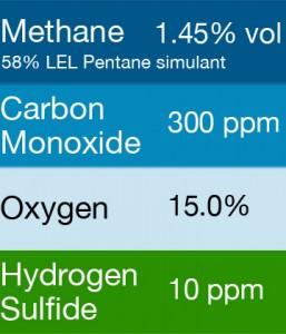 Gasco 414 Multi-Gas Mix: 300 PPM Carbon Monoxide, 1.45% Vol. = (58% LEL) Pentane simulant, 15.0% Oxygen, 10 PPM Hydrogen Sulfide, Balance Nitrogen