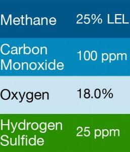 Gasco 427 Multi-Gas Mix: 100 PPM Carbon Monoxide, 25% LEL Methane, 18.0% Oxygen, 25 PPM Hydrogen Sulfide, Balance Nitrogen