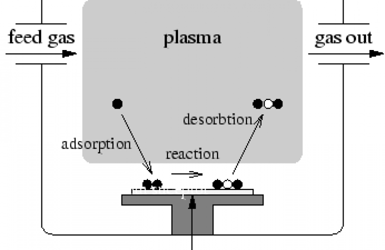 plasma etching schematic_view_of_the_etching_process etching process schematic